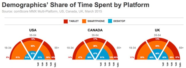 Share time spent by platform comScore