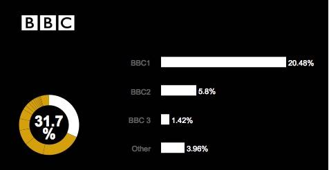 BARB June 2015 BBC Audience Share