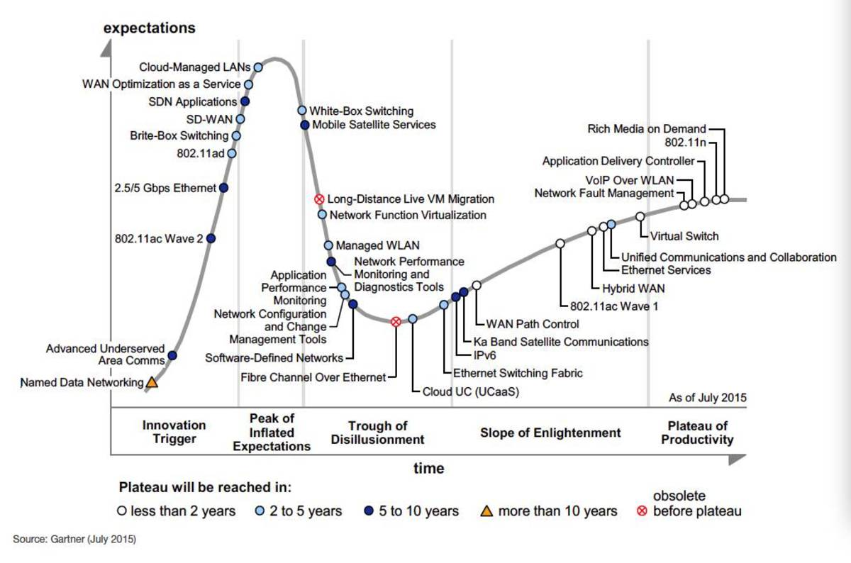 gartner hype cycle 2015