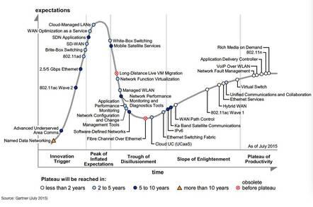 Gartner network hype cycle 2015