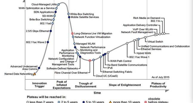 Gartner network hype cycle 2015