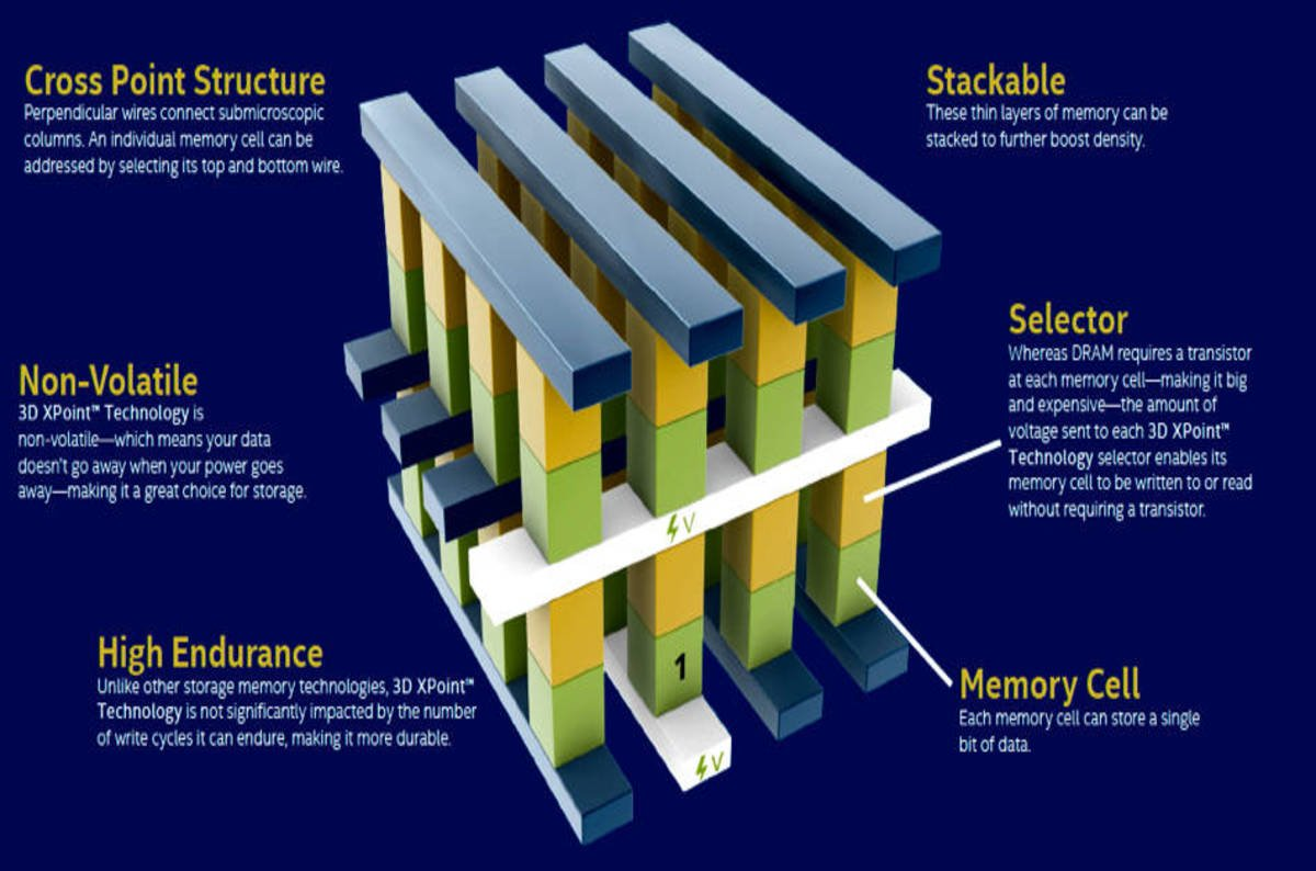 Peering Closer At 3d Xpoint Memory What Are Intel Micron