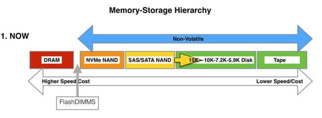 Existing_Memory_storage_hierachy