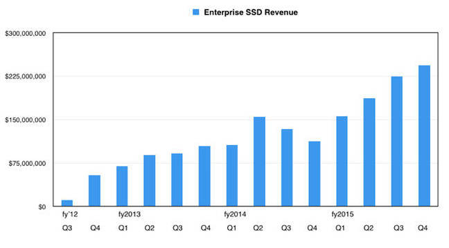 WD_ Ent_SSD_Revenue
