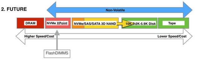 XPoint_Memory_storage_hierachy