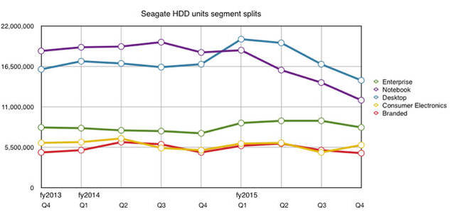 Seagate_HDD_segment_splits_Q4_fy2015