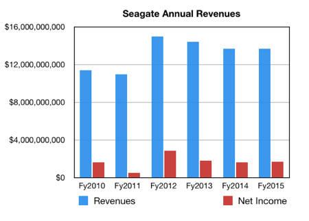 Seagate_Revenues_fy2015