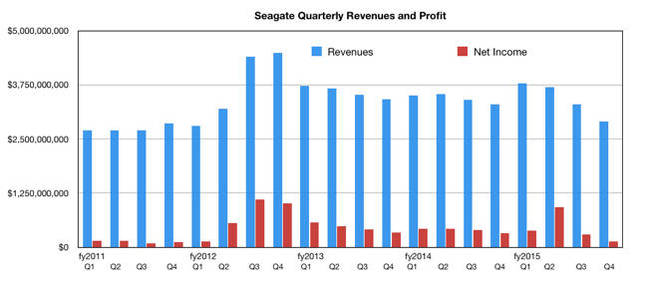 Seagate_Revenues_to_Q4fy20215