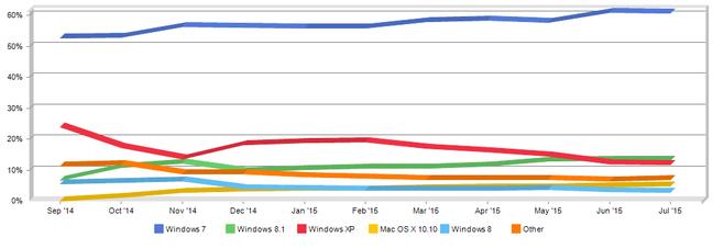Netmarketshare desktop OS market share data year to July 2015