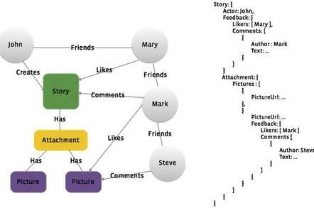 Facebook social graph