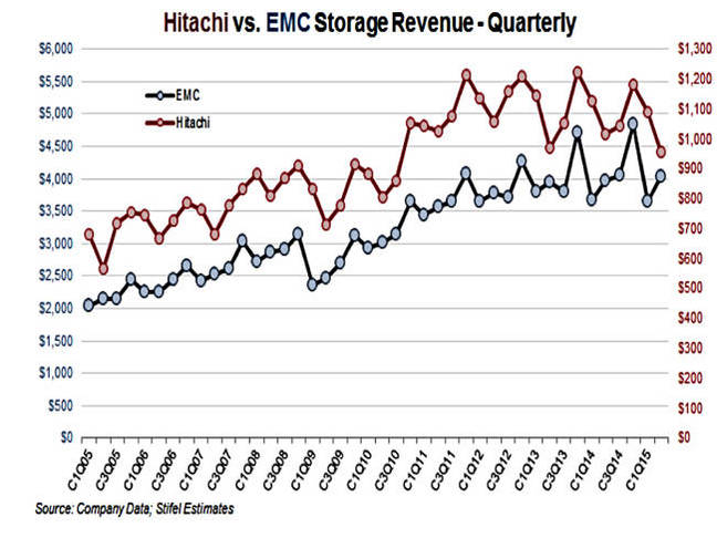 HDS_EMC_storage_revenues_trends