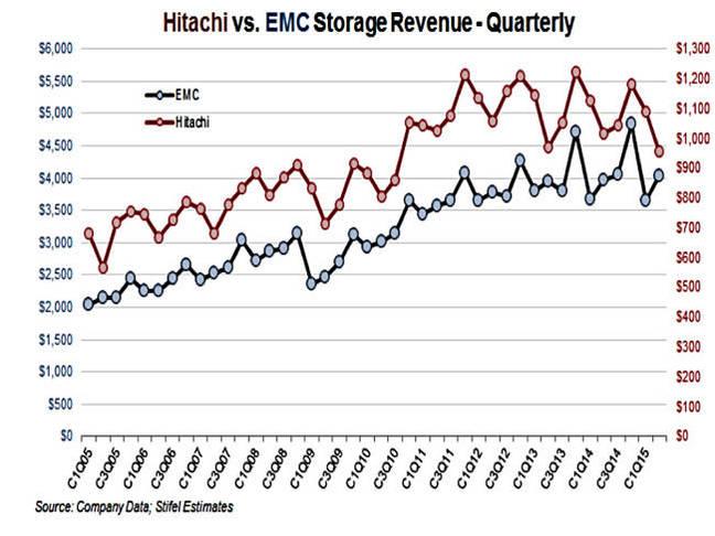 HDS_EMC_storage_revenues_trends