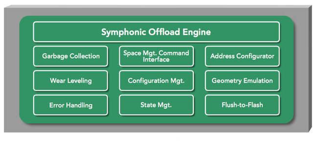 Symphonic Offload Engine