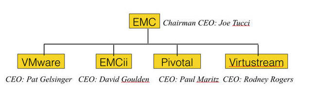 EMC_Federation_1