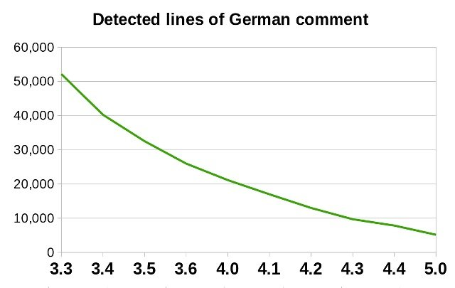 the number of german comments in libre office source code