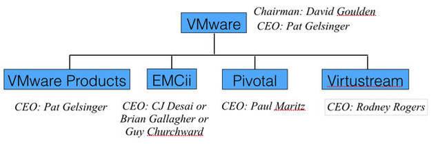 VMware_Federation