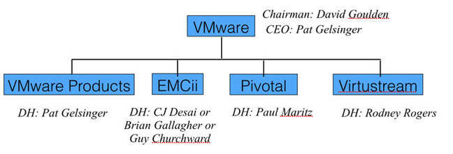 VMware_group_1