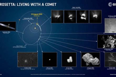 ESA Rosetta history