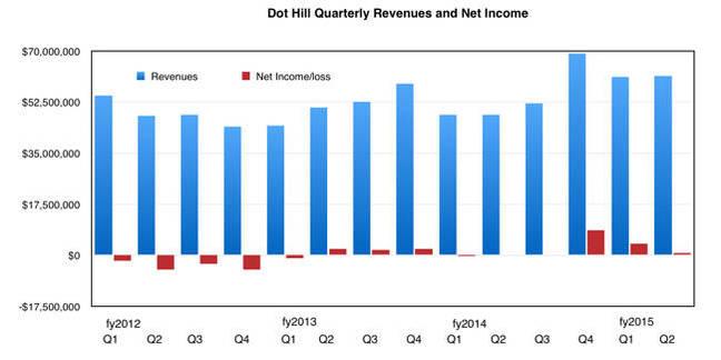 DotHill_Revenues_Q2cy2015