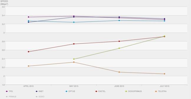 Netflix ISP speed ratings Australia July 2015