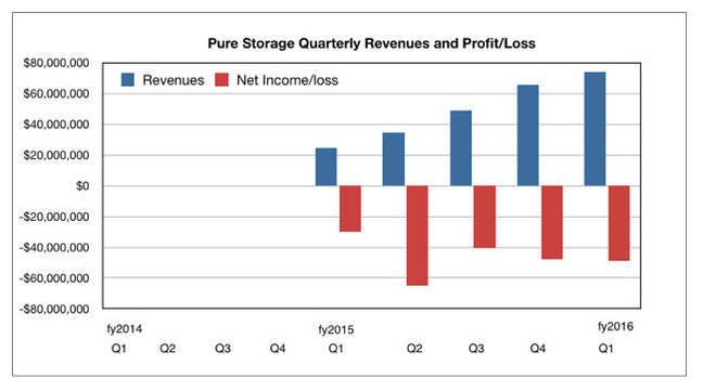 Pure_quarterly_revenues