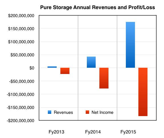 Pure_revenues_to_fy2015