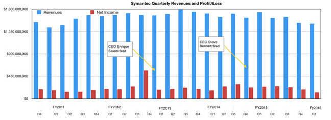 Symantec_revenues_to_Q1fy2016