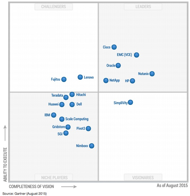 Magic Quadrant for Integrated Systems August 2015