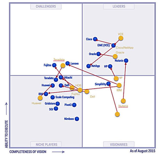 Yellow And Blue Circles Red Arrows Added To Gartner S