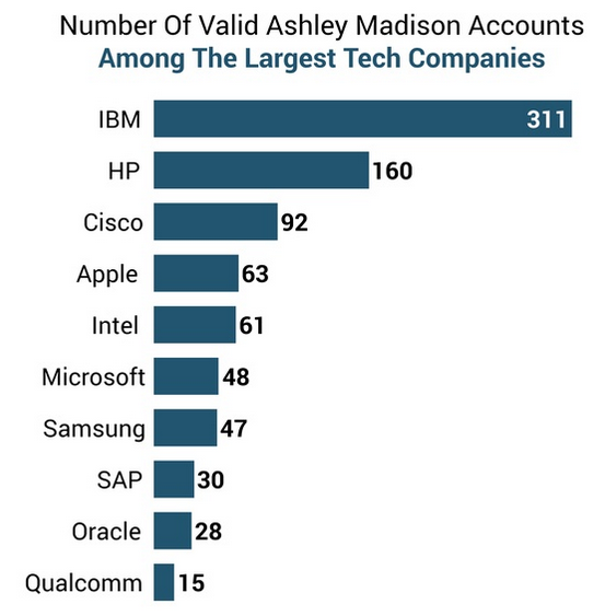ashley madison register