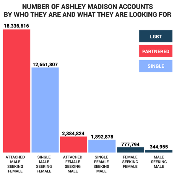 ashley madison accounts