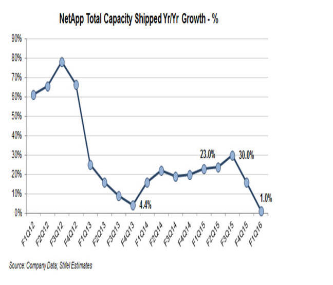 NetApp_capacity_shipped