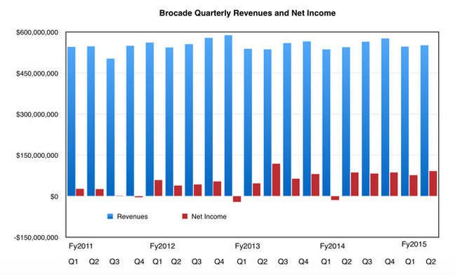 Brocade_revenues_to_Q3fy2015