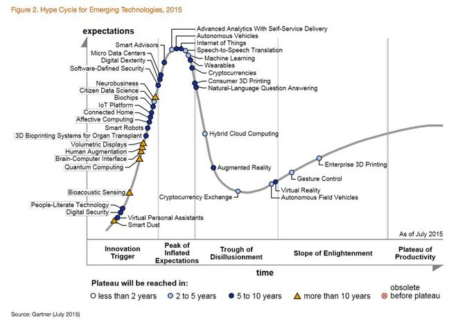 Hype Cycle for Emerging Technologies, 2015