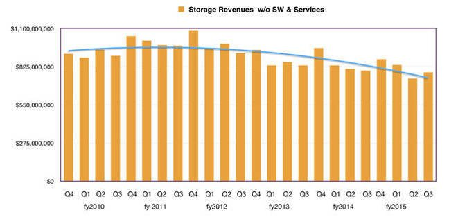 HP_storage_revenues_to_Q3_fy2015