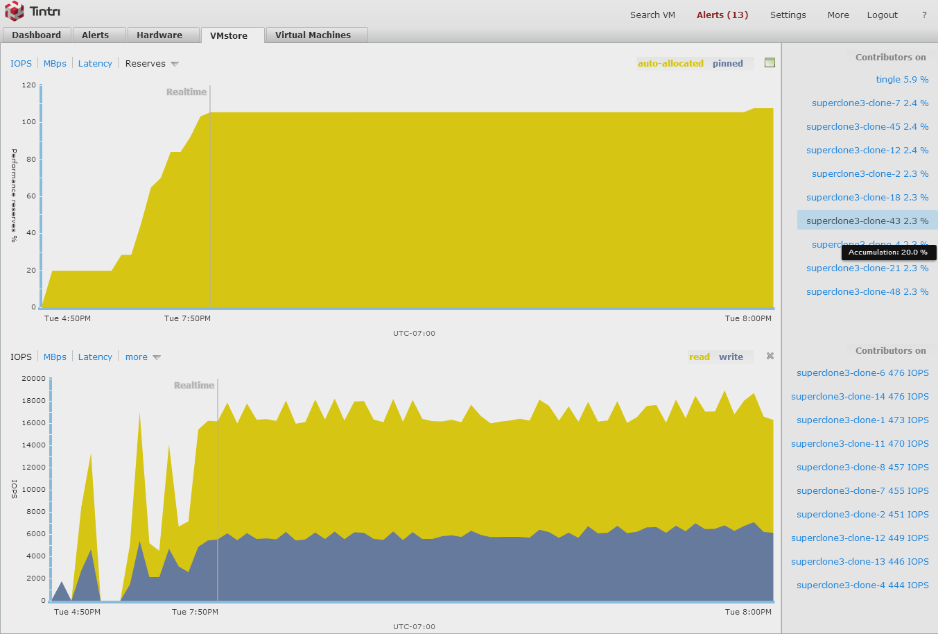 Tintri T850 seeing showing hybrid operations