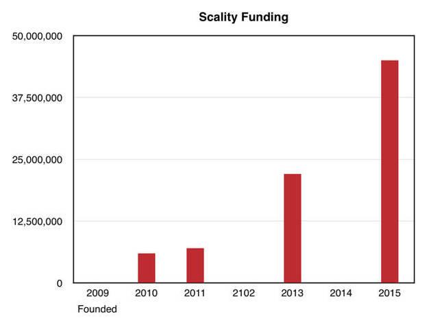 Scality_funding