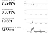 GitHub DDOS