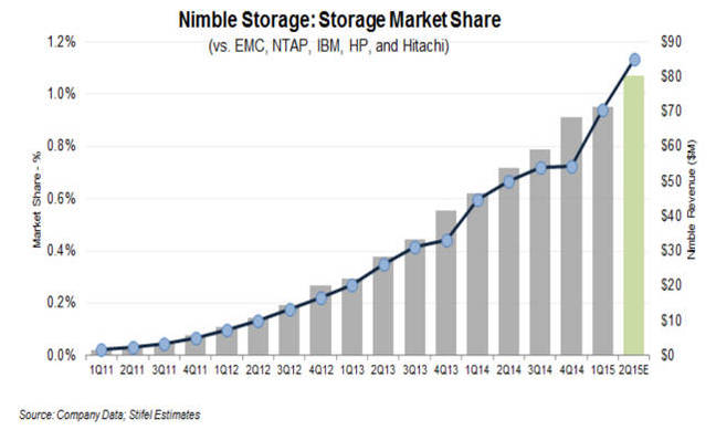 Nimble_market_share_gains