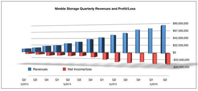 Nimble_revs_to_Q2_fy2016
