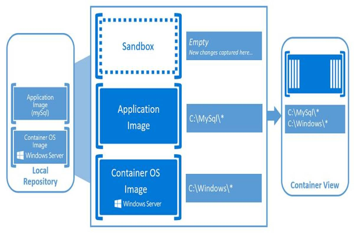 Hands on with windows server 2016 containers the register for Hyper v architecture diagram