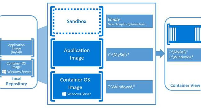 Container images merge application files with the base OS