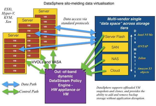 DataSphere_diagram