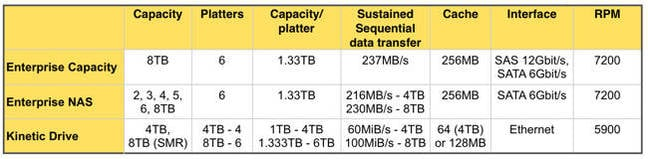 Seagate_8TB_HDD_table