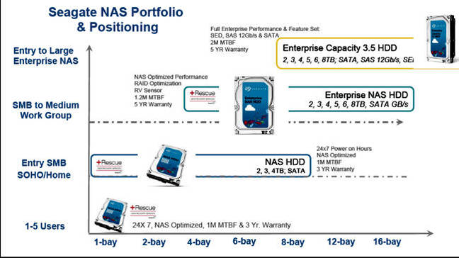 Seagate_NAS_HDD_Positioning