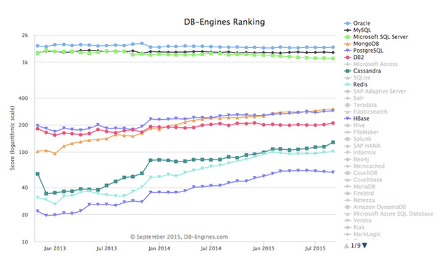 Databases Sept 2015, DB engines