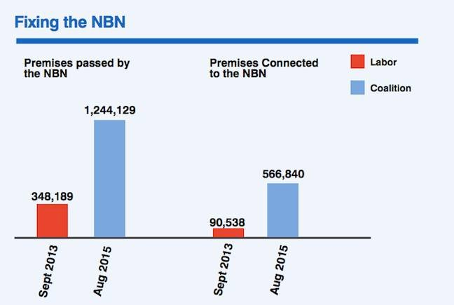 Coalition NBN claim