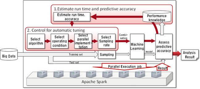 Fujitsu_Labs_ML_schematic