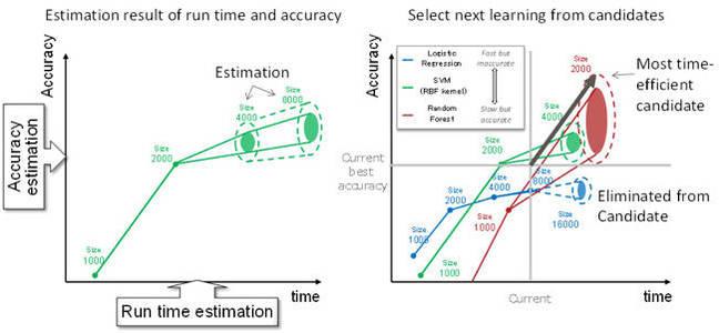 Fujitsu_ML_algorithm_Selection
