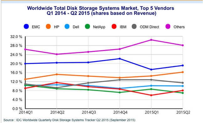 Idc Says Server Based Storage Sales Are Soaring And Dell